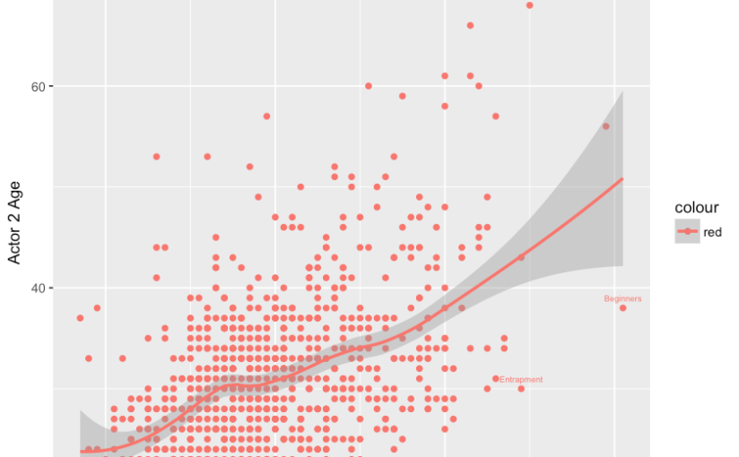 DATA VISUALIZATION: SCATTER PLOT HOLLYWOOD AGE GAP