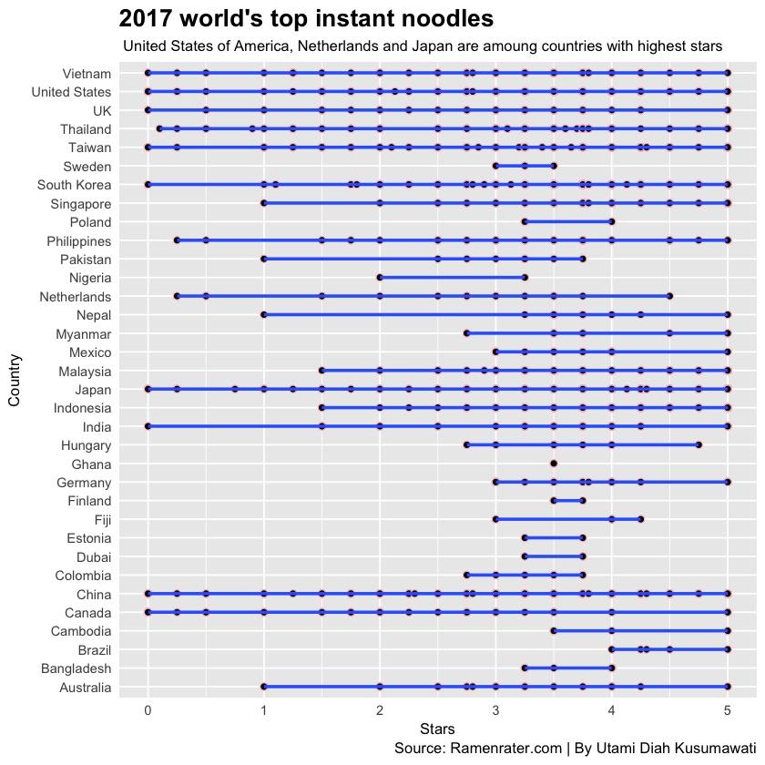 utami world ramen dot plot