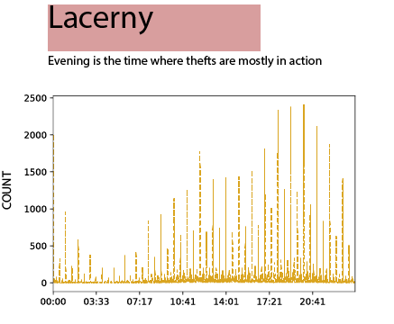 CRIME_LACERNY_TIMESERIES.png