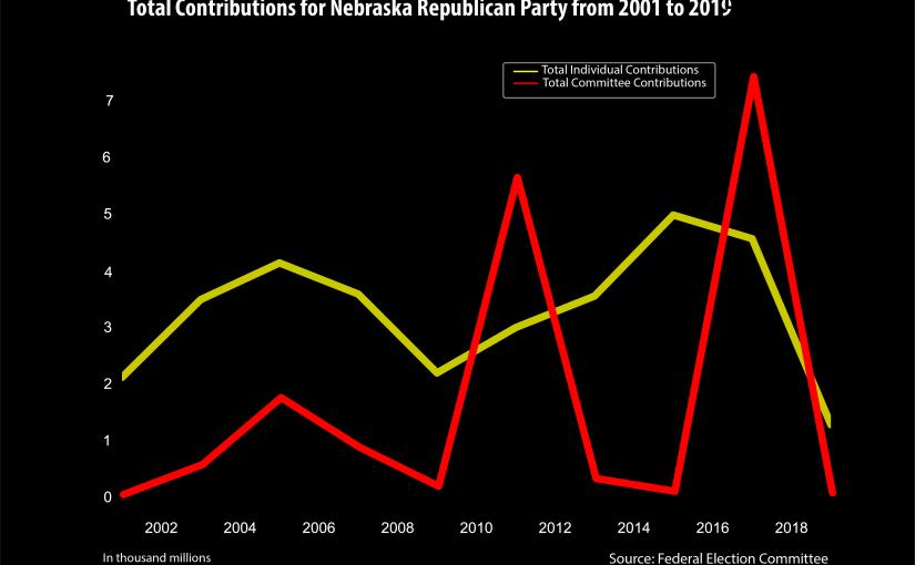 Line Chart of Contributions to Parties inNebraska