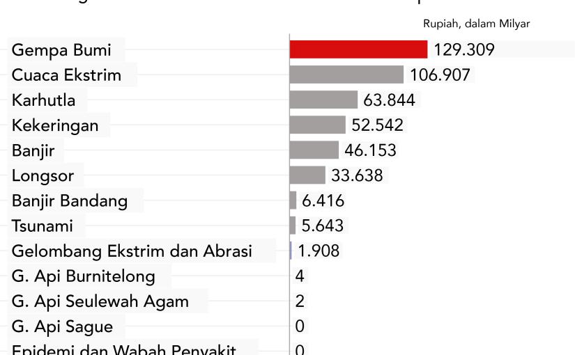 Grafik Kerugian Ekonomi Bencana Aceh2015