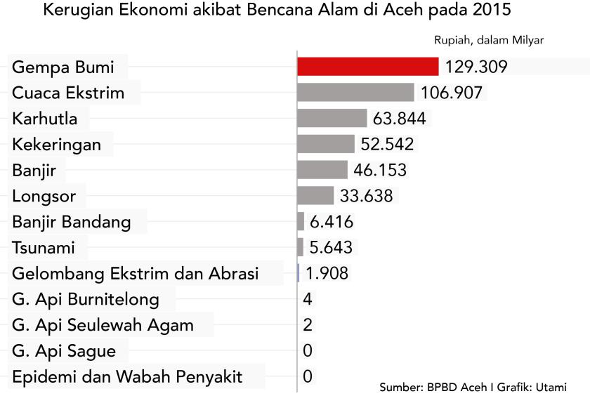 Jumlah Kerugian Ekonomi akibat Bencana di Aceh pada 2015