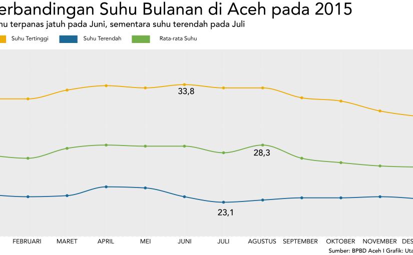 Grafik Suhu Bulanan di Aceh pada2015